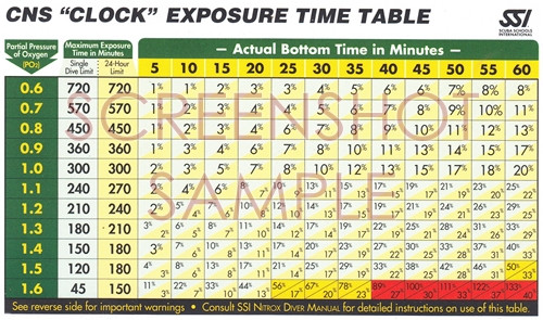 SSI CNS Clock Exposure Time Tables